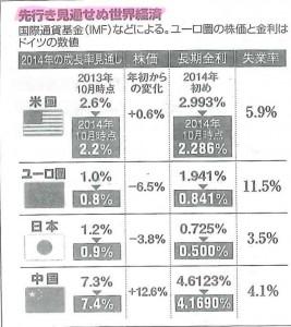 世界経済動向