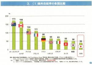 20141014.食料自給率国際比較