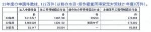 20141015.戸別所得加入者