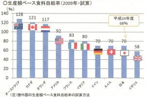 20141015.自給率生産額ベース