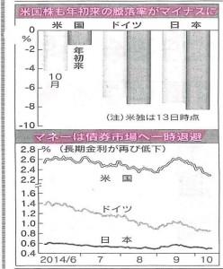世界の株価・マネー