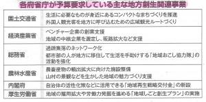 20141022.(D)地方創生事業
