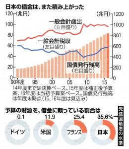 20151225(A)日本の借金